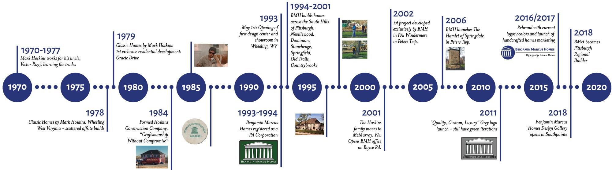Benjamin Marcus Homes History Timeline